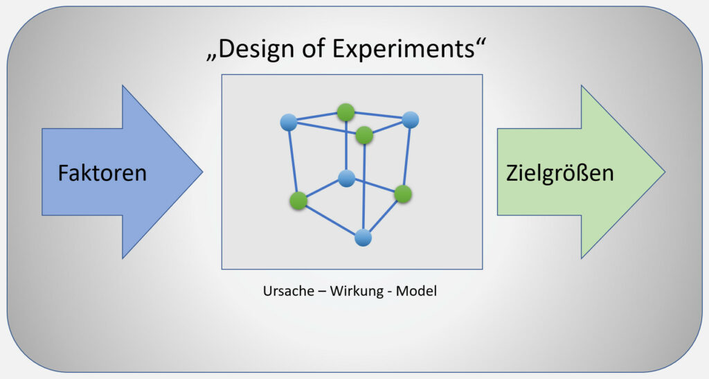 Design Of Experiments Intro
